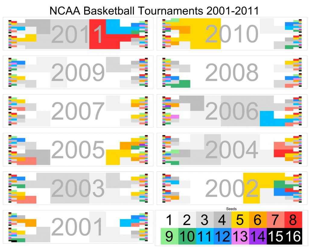 Chart: Cinderella Plot 2001-2011