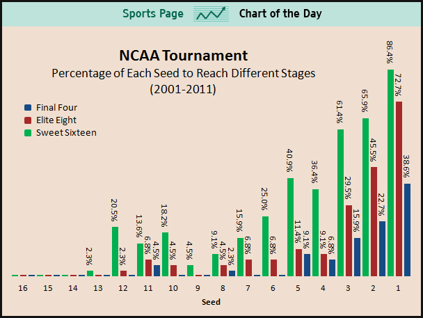 Success in NCAA by Seed Chart