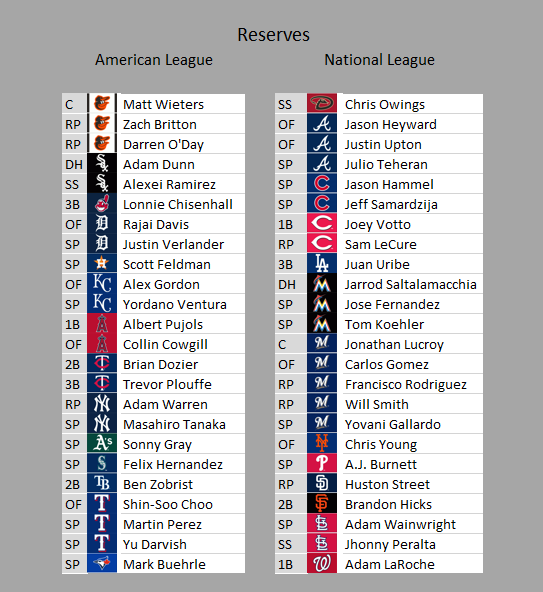 Reserve Roster